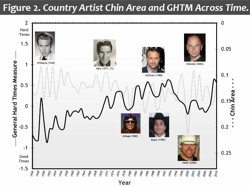 Country-Music-Chins