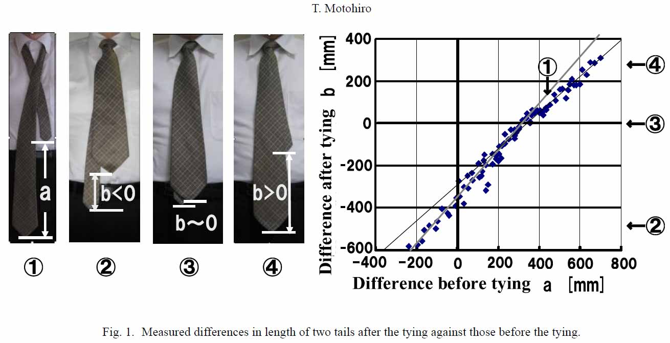 Neckties_NonLinear